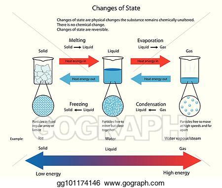 Clip art vector illustration. Evaporation clipart physical change