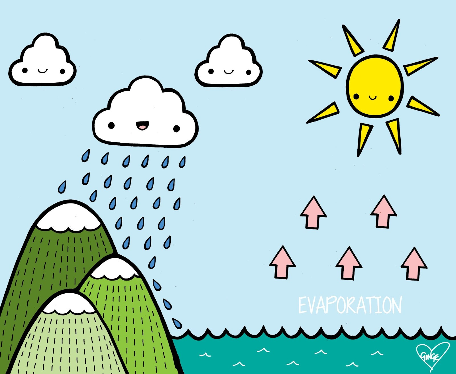 Cosmos and crayons science. Evaporation clipart rain