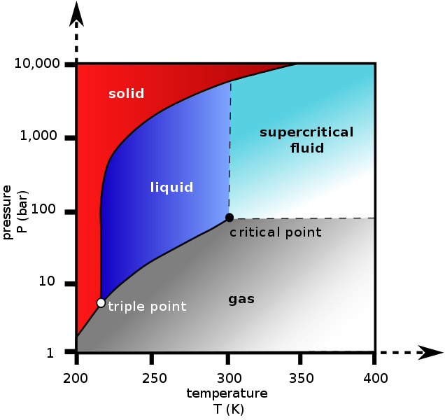 Evaporation clipart sublimation. Vessy s blog on