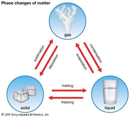 Evaporation clipart sublimation. Art the phase changes
