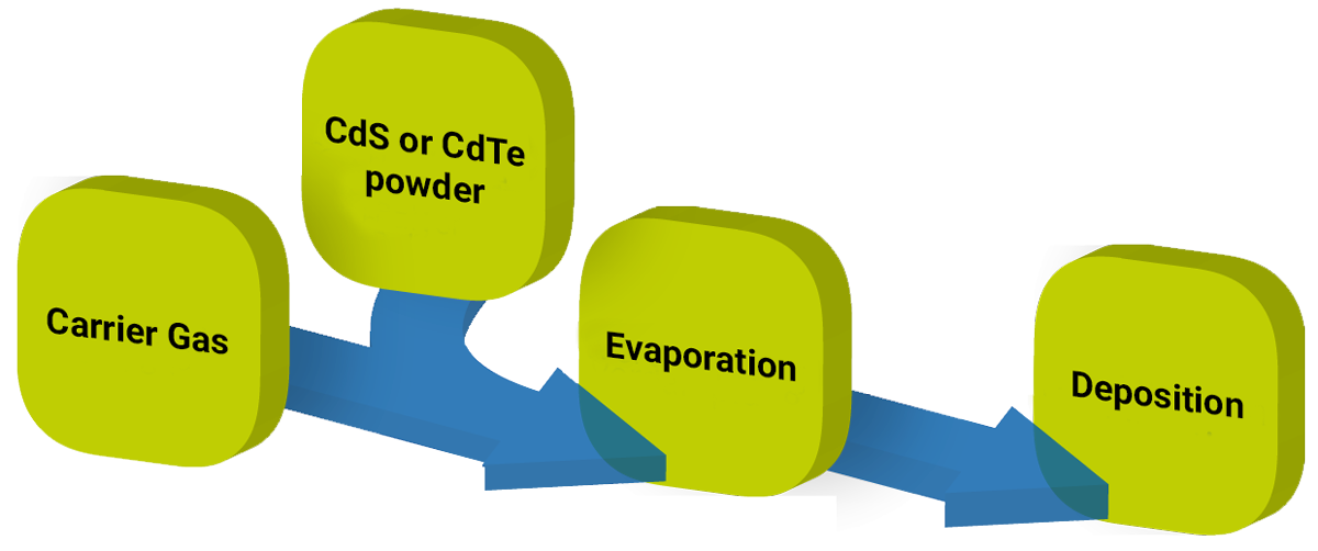 Cdte how it works. Evaporation clipart thermodynamics