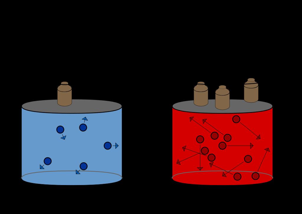Since volume and pressure. Evaporation clipart thermodynamics