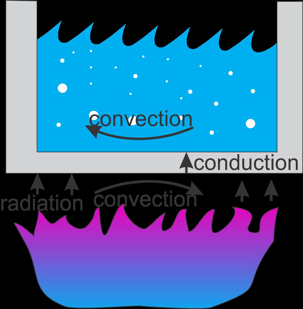 Heat clipart heat radiation. Transfer and applied thermodynamics