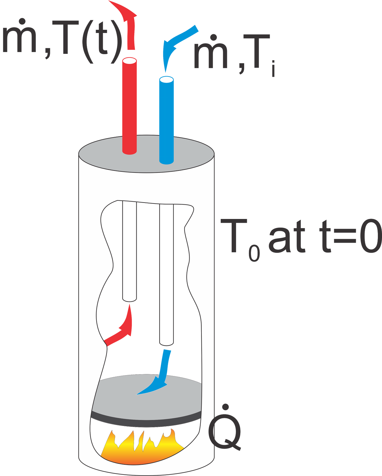 Evaporation clipart thermodynamics. Heat transfer and applied