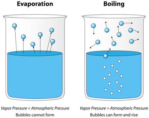 Evaporation clipart vaporization.  and condensation chemistry