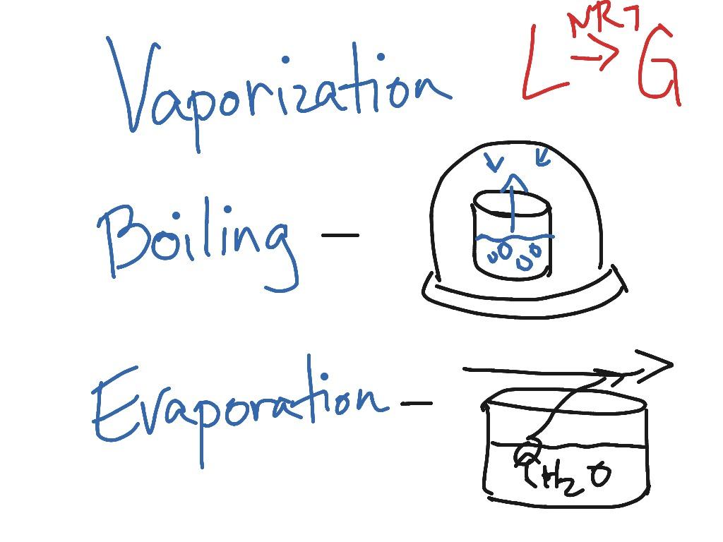 Evaporation clipart vaporization. Vs boiling chemistry