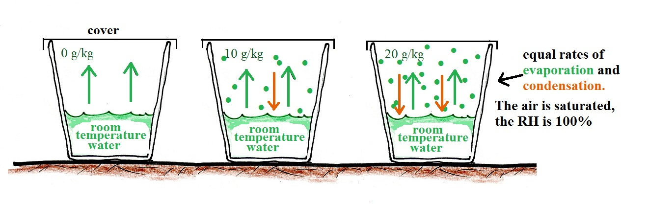 Saturation of air with. Evaporation clipart warm water