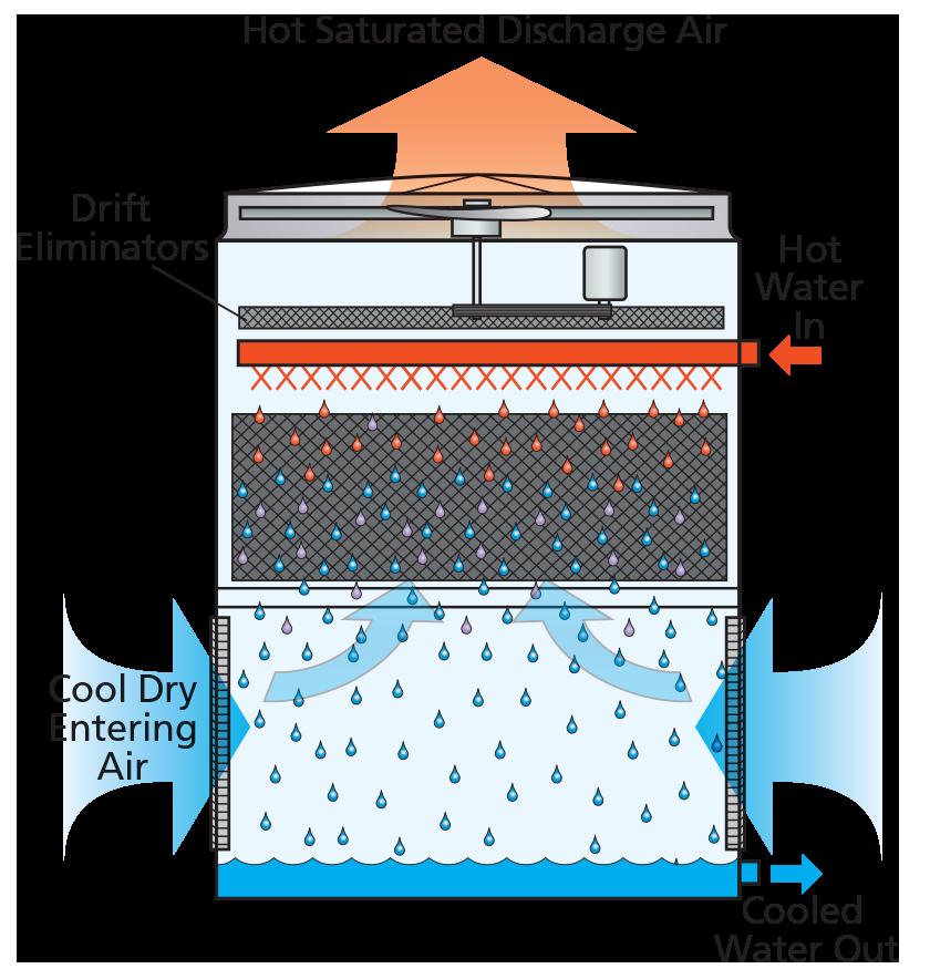 Evaporation clipart warm water. Evaporative cooling evapco flows