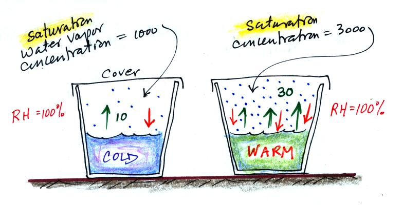 Evaporation clipart warm water. Saturation of air with