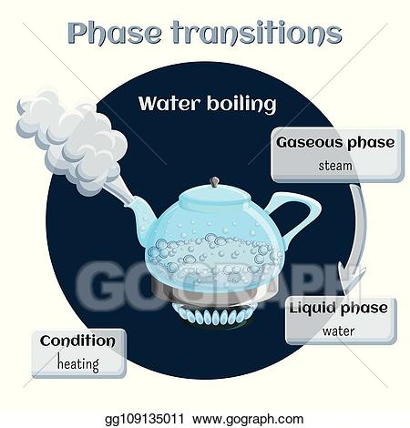 Eps vector changes of. Evaporation clipart water boil