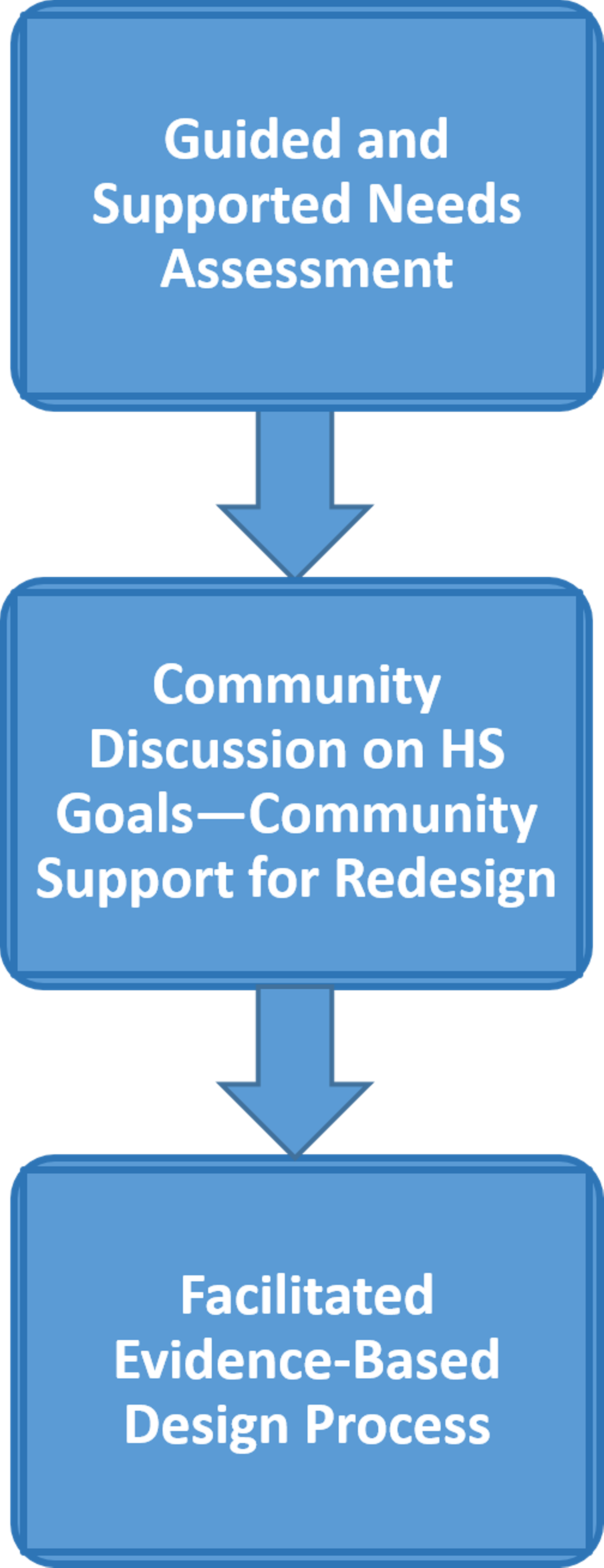 Hs redesign forum everyone. Evidence clipart assessment evaluation