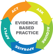 Evidence clipart evidence based practice. Clip art library
