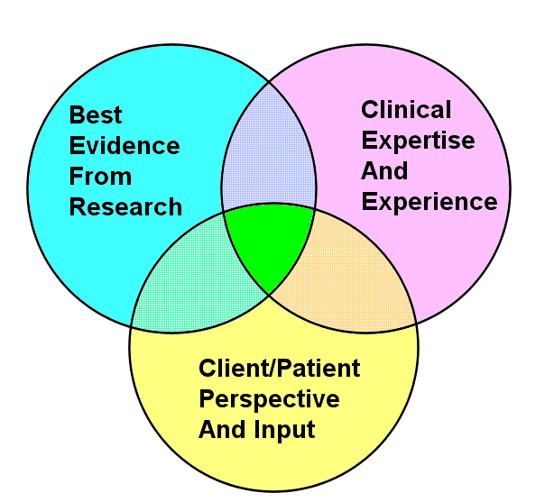 Evidence clipart evidence based practice. Cliparts zone