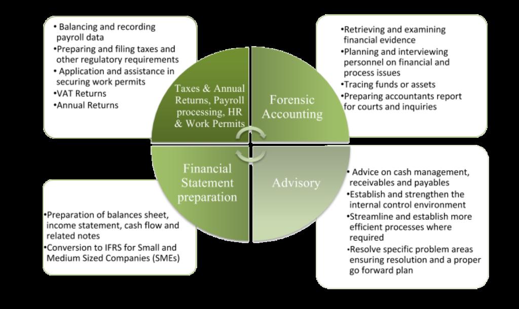 Management m bius tt. Evidence clipart financial statement