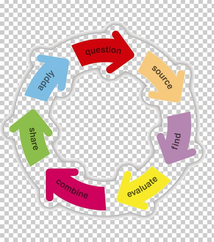 Based practice information literacy. Evidence clipart source