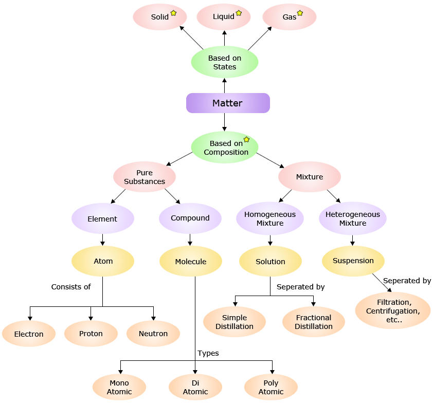 Components of matter http. Knowledge clipart concept map