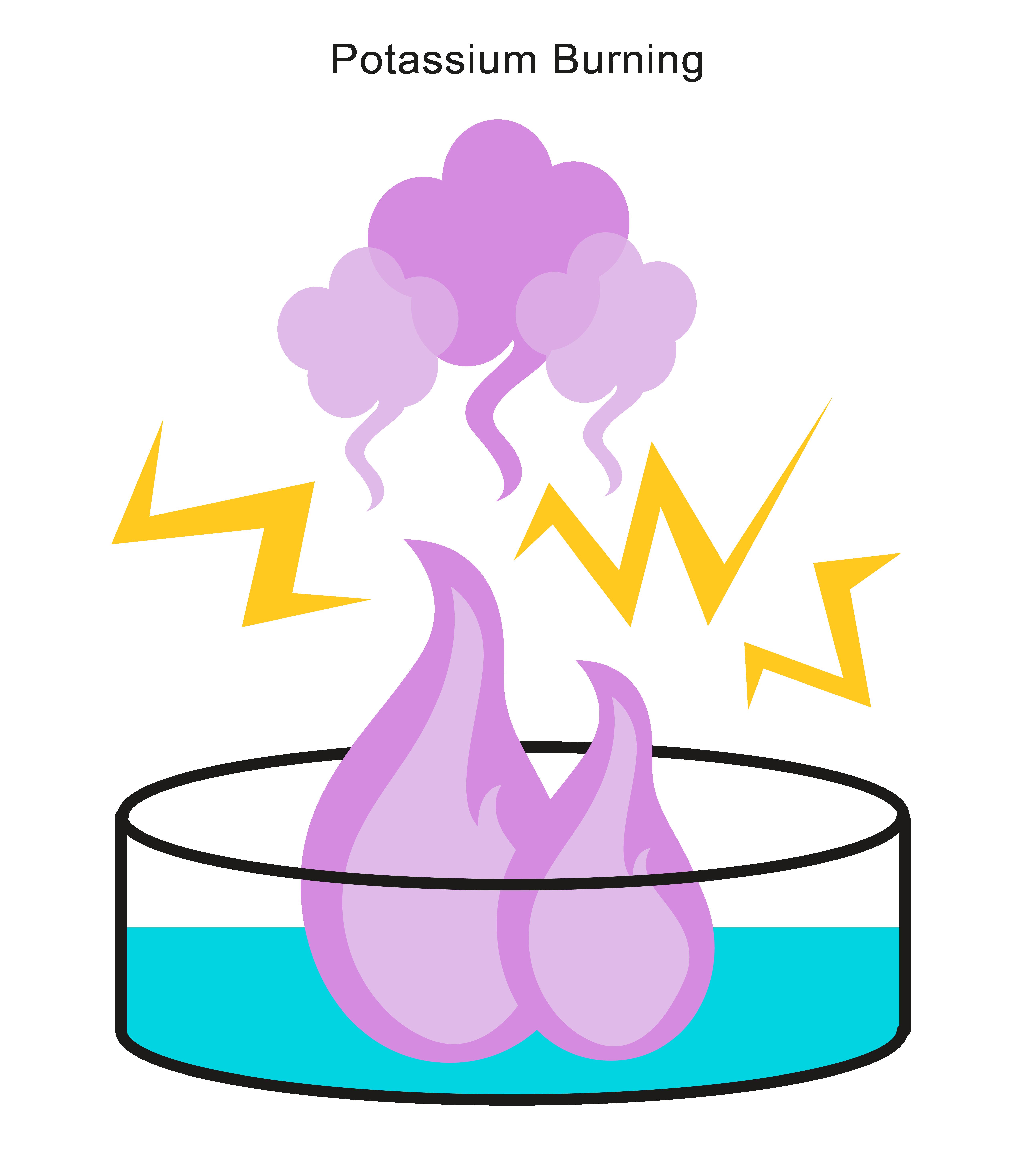 Experiment clipart reactivity. Reactive metals with oxygen