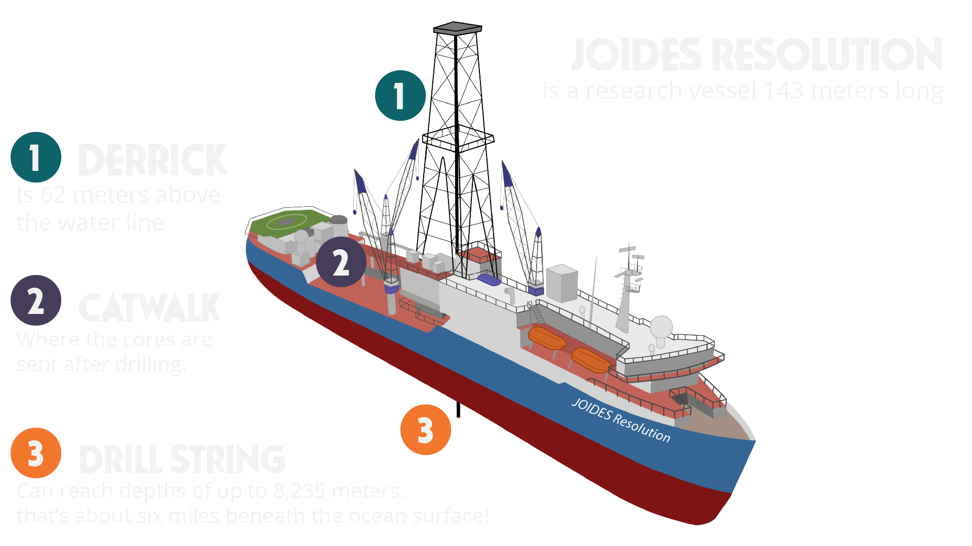 Joides resolution science in. Explorer clipart explorer ship