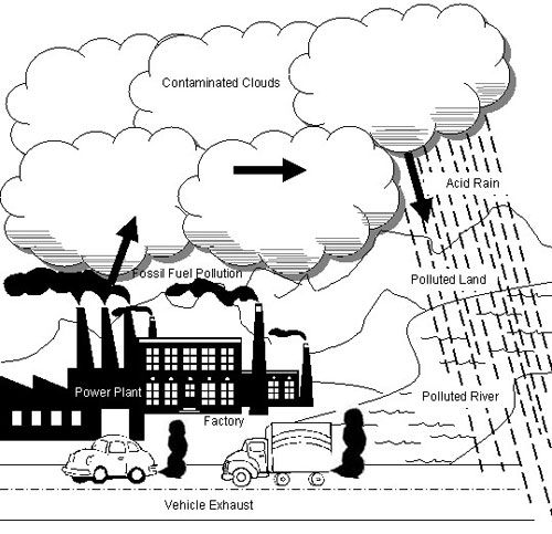Factories clipart air quality. What s got to