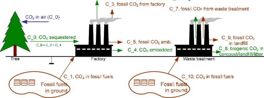 cradle to grave. Factories clipart co2 emission