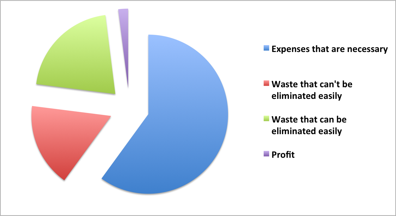 Factories clipart factory waste. How to reduce costs