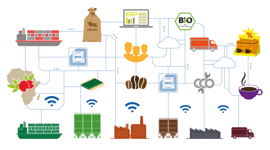 Factories clipart industry profile. Industrie smart coffee factory