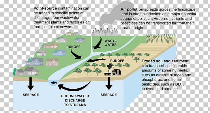 Water drinking nonpoint png. Factories clipart point source pollution