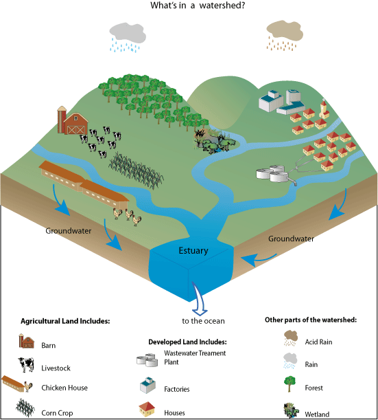 factories clipart point source pollution