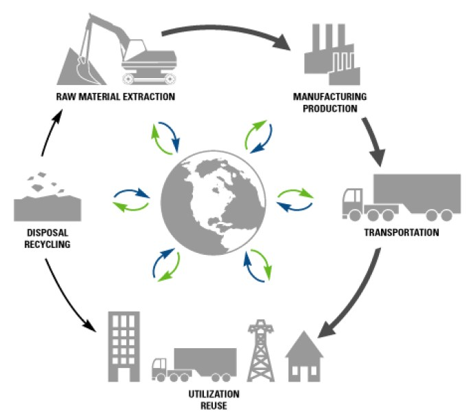 Tertiary of the economy. Factory clipart primary sector