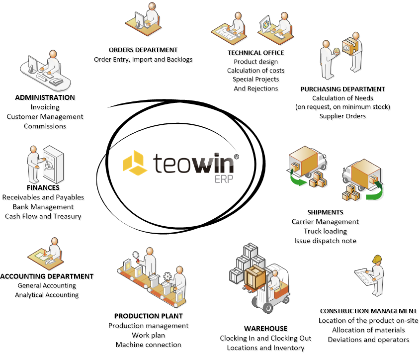 Teowin erp furniture manufacturing. Factories clipart production department