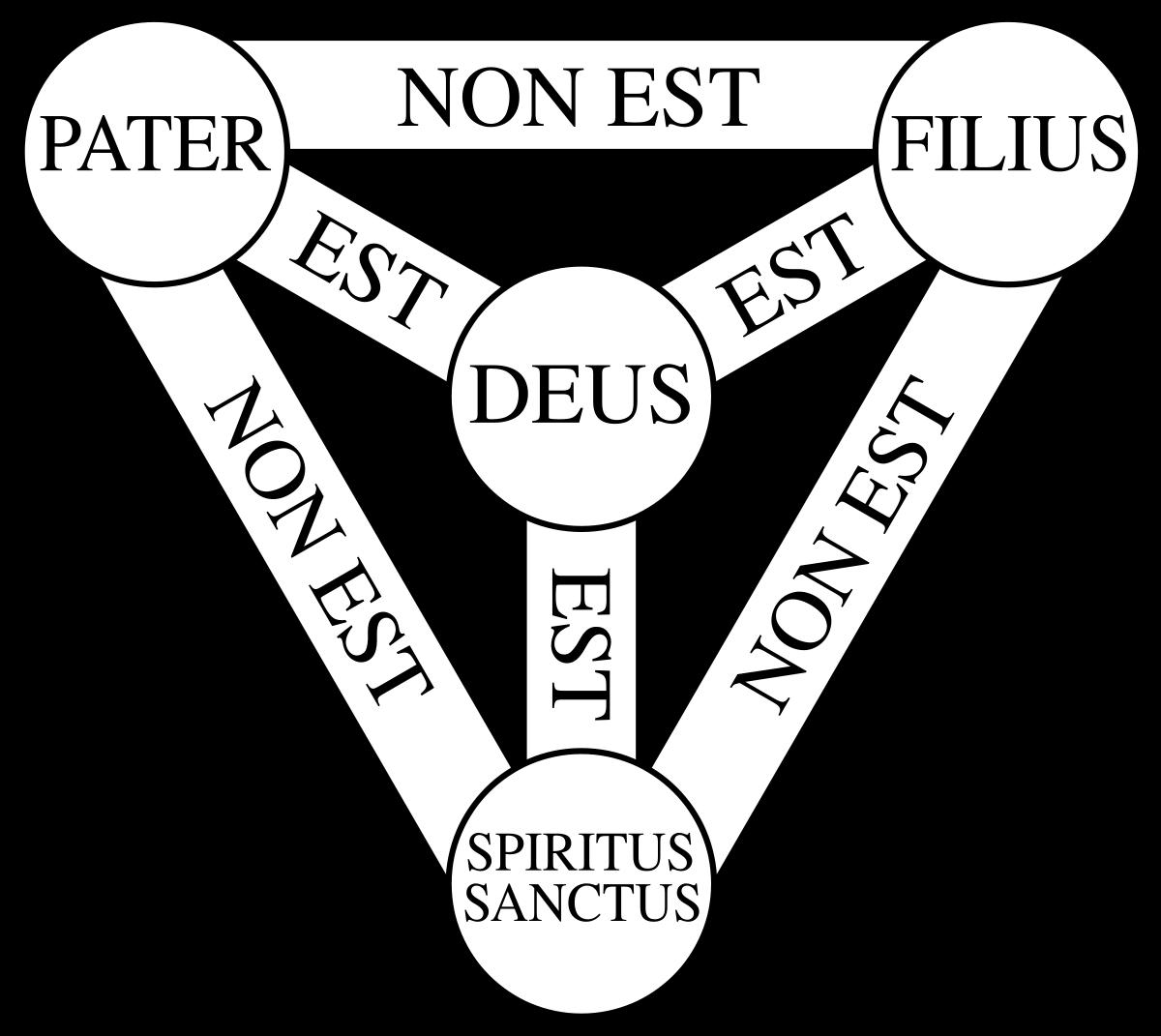 Of the trinity wikipedia. Faith clipart shield faith