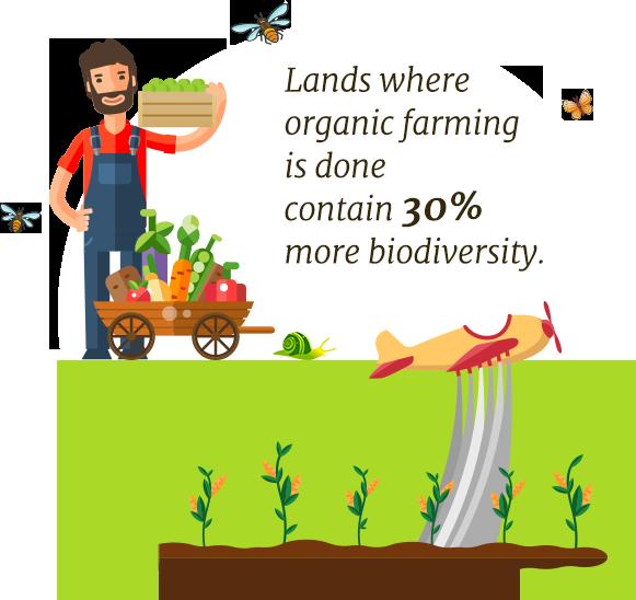 Tema s rd r. Farming clipart organic farming