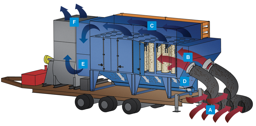Mobile dust collection and. Fast clipart fume