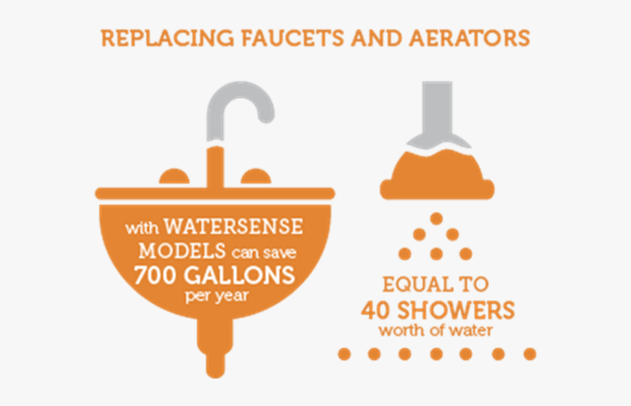 Watersense faucets . Faucet clipart broken sink