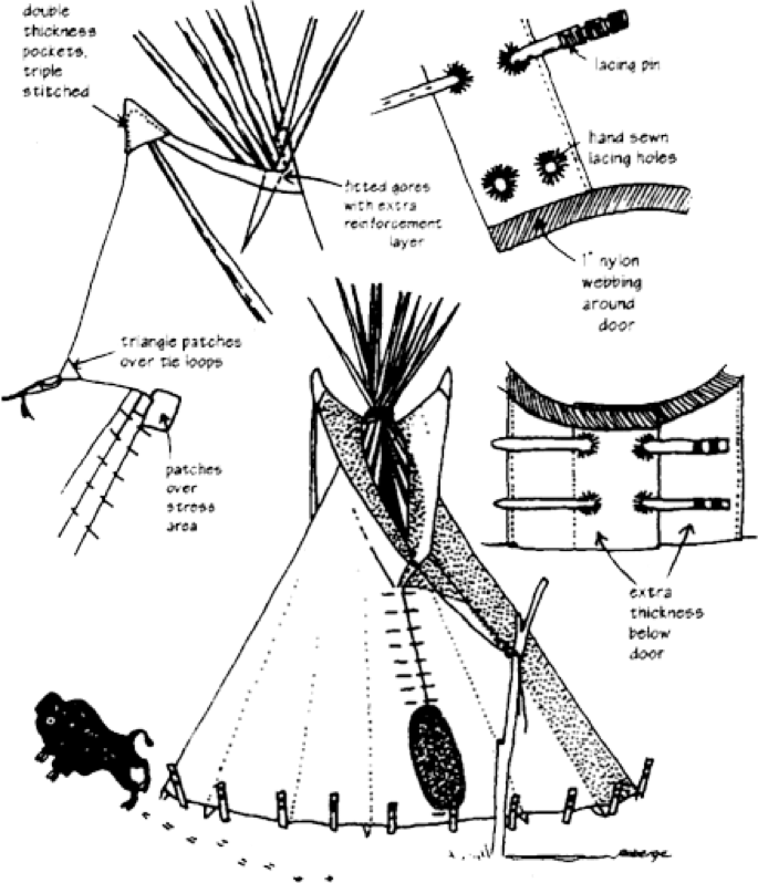 Woodland clipart teepee. Sunmaker arts tipi overview