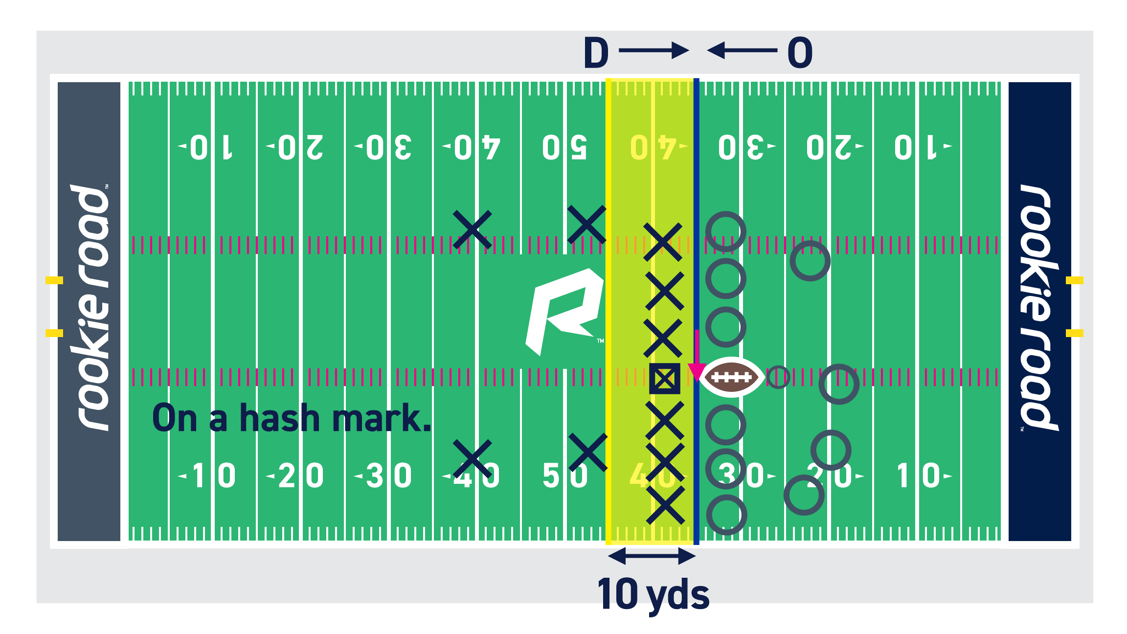 Diagrams basic flowchart american. Field clipart footbal
