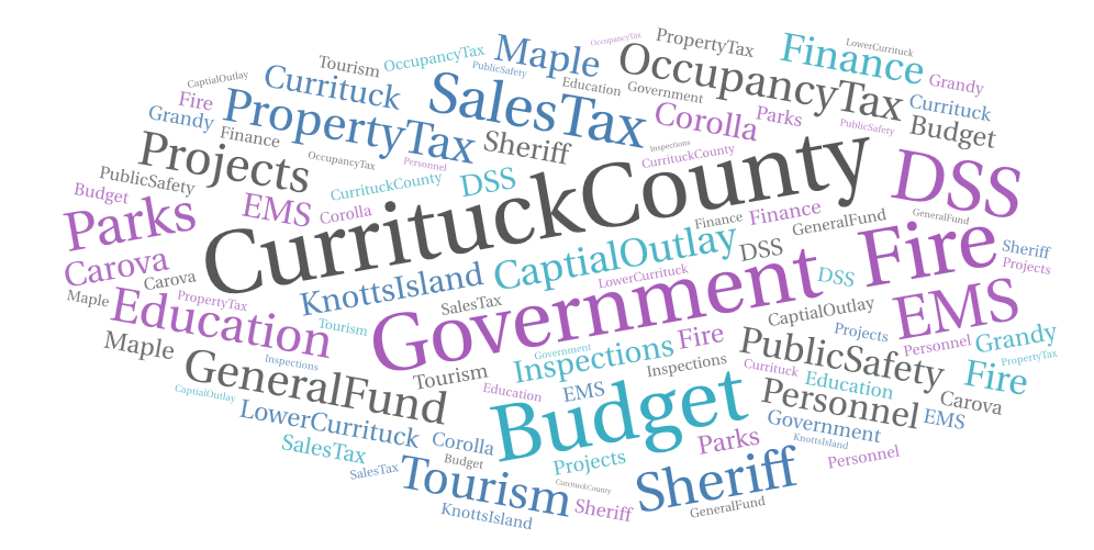 Operating currituck county budgets. Finance clipart budget