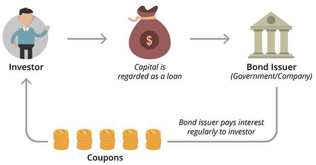 Understanding bonds dbs singapore. Finance clipart fixed income