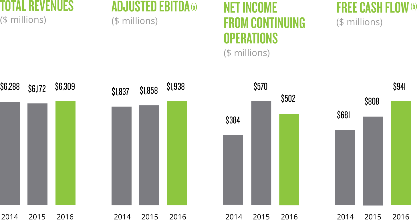Financial nielsen annual report. Finance clipart performance highlights