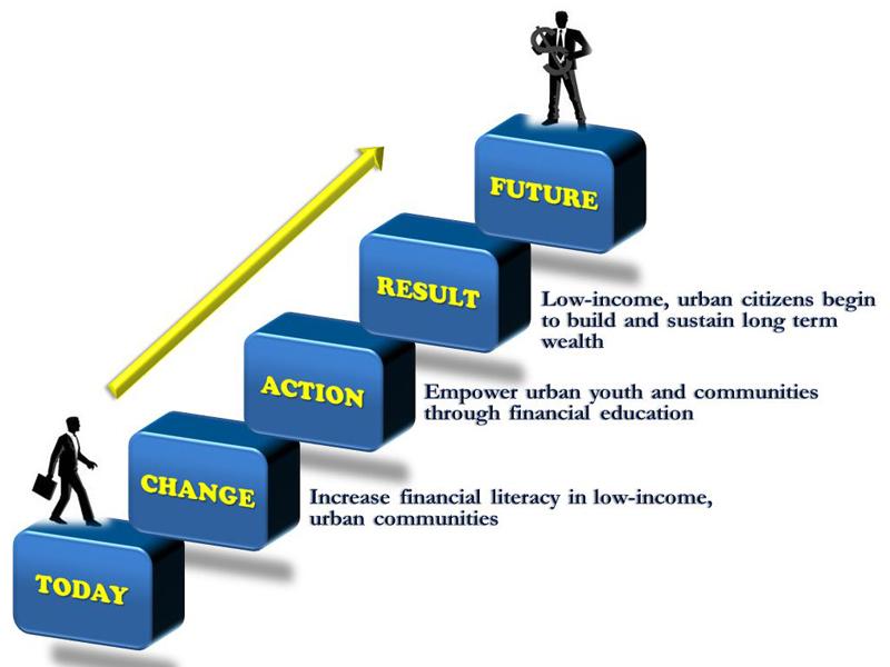 Our organization d r. Financial clipart dreams