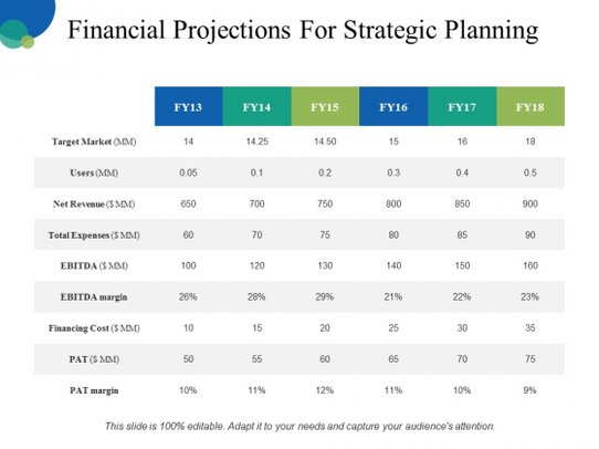 Financial clipart financial projection. Projections for strategic planning