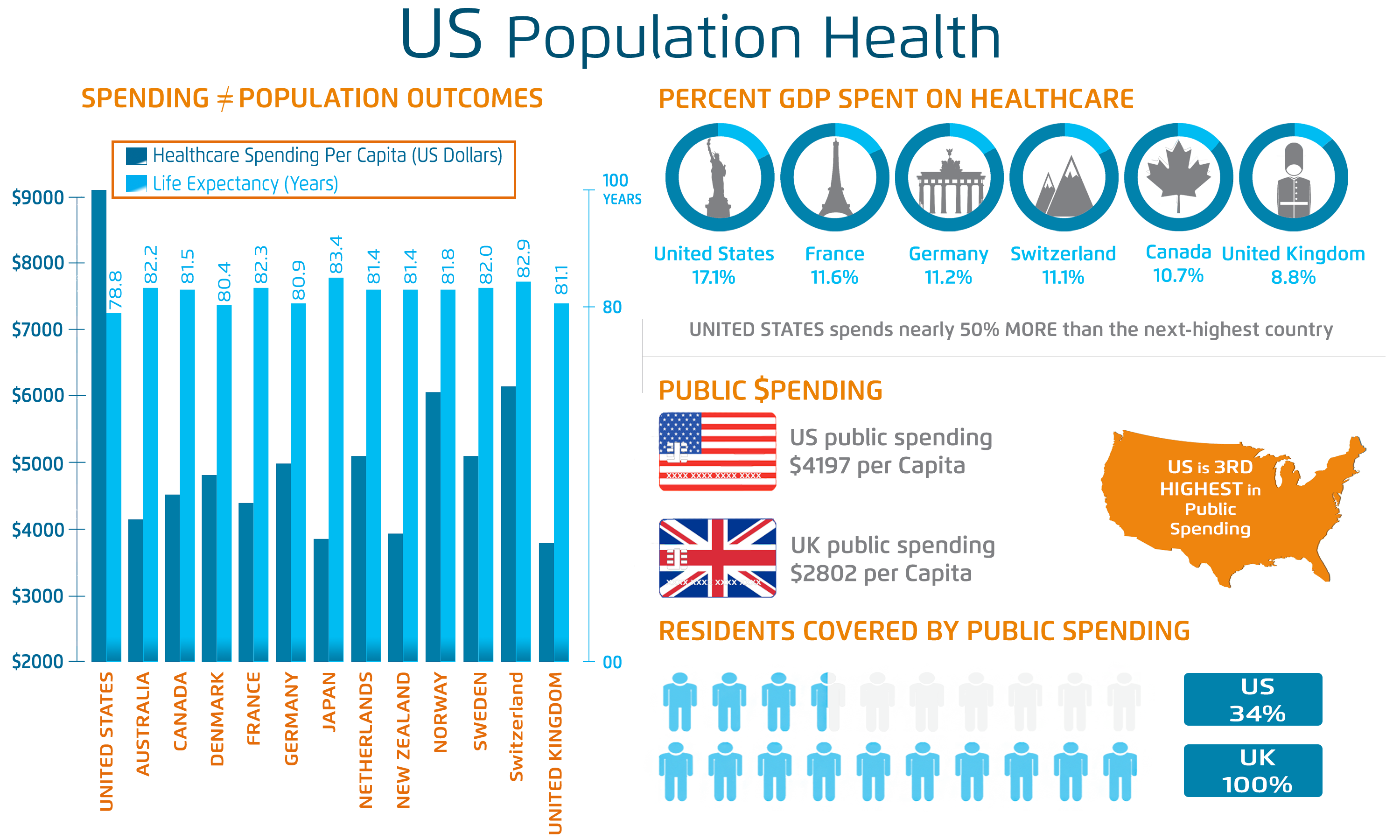 Population health management solutions. Professional clipart healthcare industry