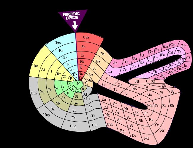 Finger clipart table. Periodic database chemogenesis vibration