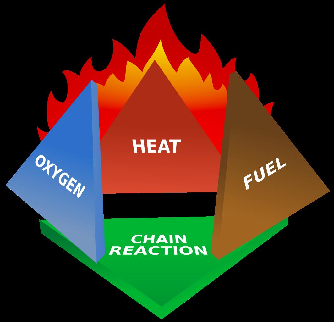 Heat clipart chain. File fire tetrahedron svg