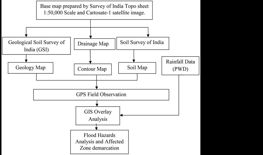 Flood clipart flood chennai.  awesome flow chart