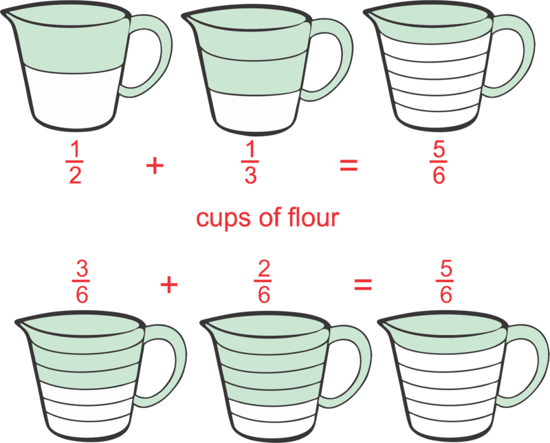 Adding fractions ck foundation. Flour clipart cup flour