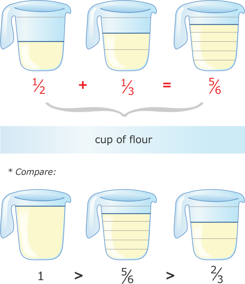 Flour clipart cup flour. Addition of fractions ck