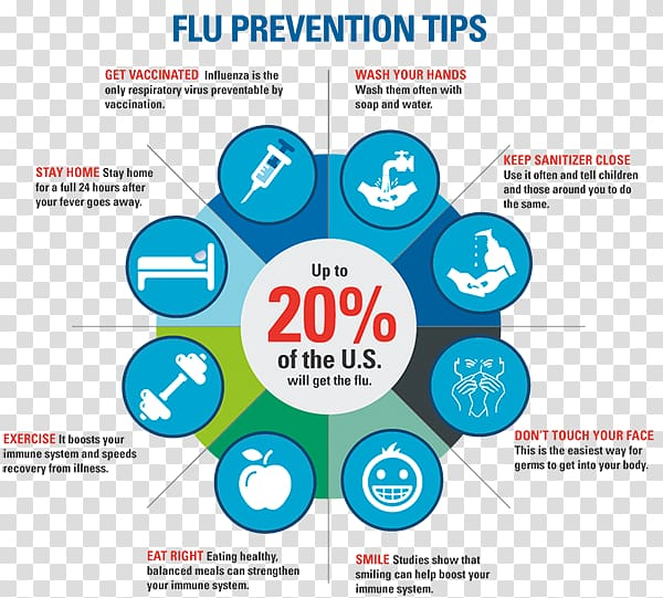 Flu clipart disease prevention. Centers for control and