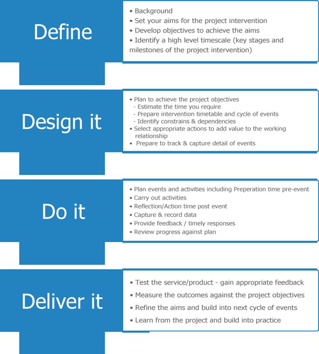 Planning reflection