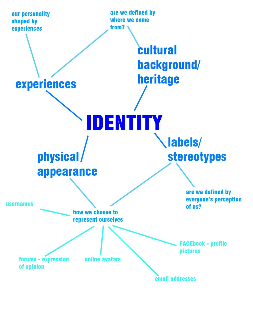 Focus clipart self identity. Mindmap ap drawing ideas